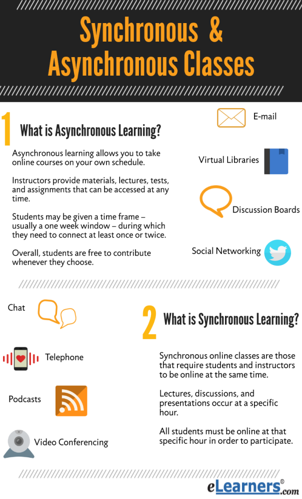 http://www.elearners.com/online-education-resources/degrees-and-programs/synchronous-vs-asynchronous-classes/